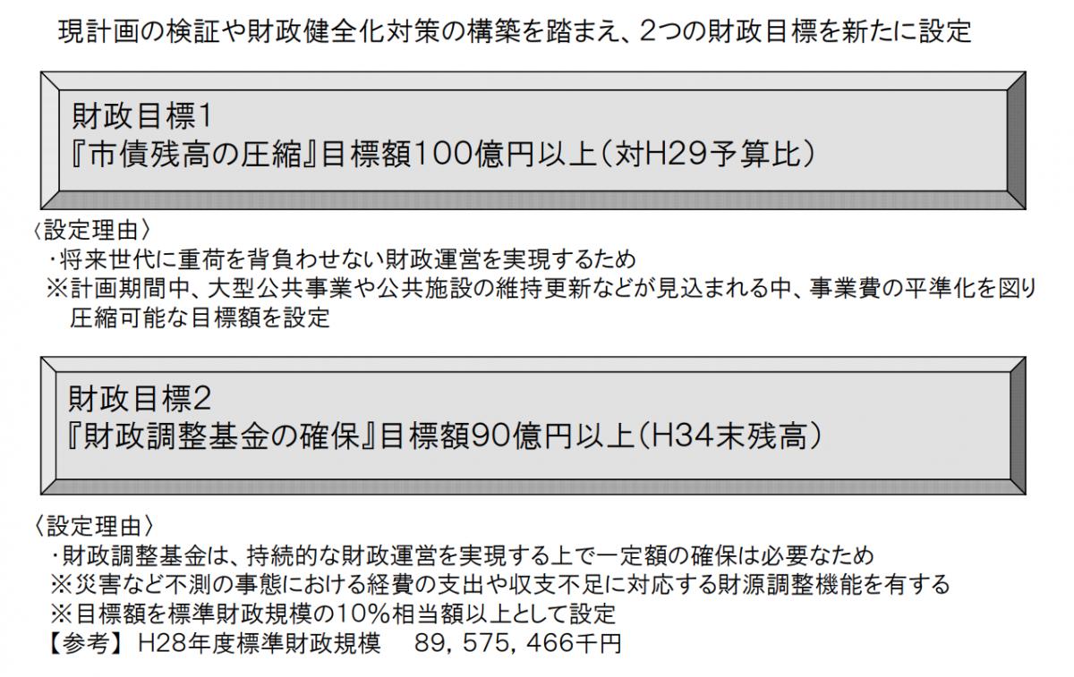 宮崎市の中期財政計画を検証